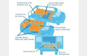 2012 Maverick Campervan Denver layout
