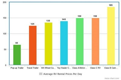 rv rental price bar chart